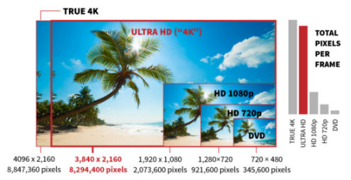 4K Ultra HD TV Resolution
