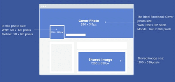 As of now, 820x312 pixels are the ideal dimensions for your Facebook cover photo.